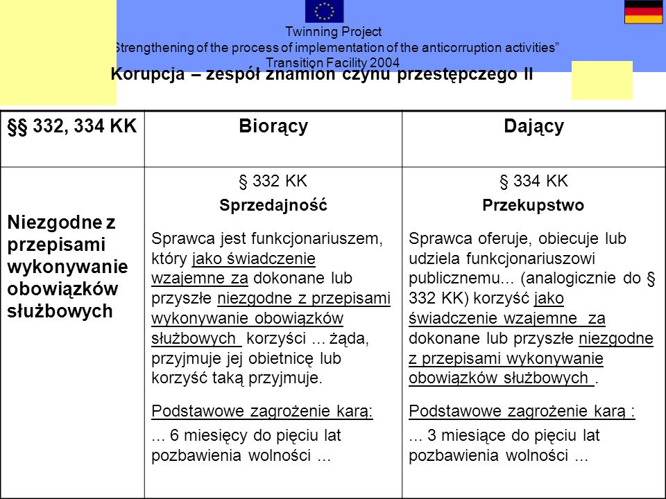 Twinning Project Strengthening of the process of implementation of the anticorruption activities Transition Facility 2004 §§ 332, 334 KKBiorącyDający