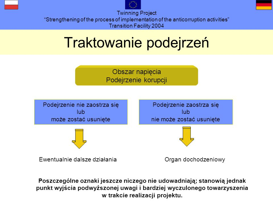 Twinning Project Strengthening of the process of implementation of the anticorruption activities Transition Facility 2004 Traktowanie podejrzeń Poszcz