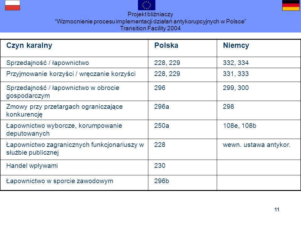 Projekt bliźniaczy Wzmocnienie procesu implementacji działań antykorupcyjnych w Polsce Transition Facility 2004 11 Czyn karalnyPolskaNiemcy Sprzedajno
