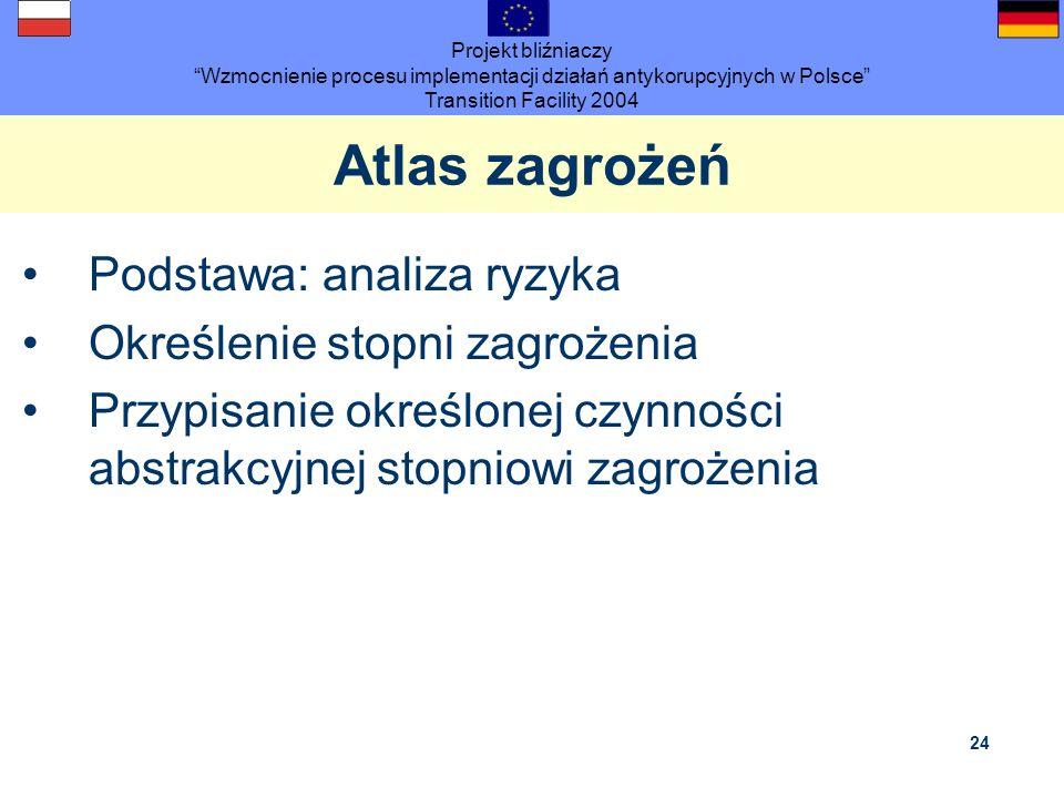 Projekt bliźniaczy Wzmocnienie procesu implementacji działań antykorupcyjnych w Polsce Transition Facility 2004 24 Atlas zagrożeń Podstawa: analiza ry