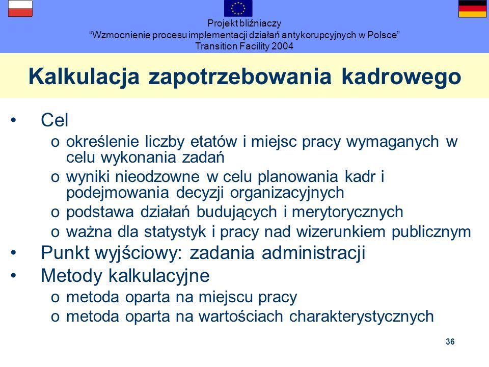Projekt bliźniaczy Wzmocnienie procesu implementacji działań antykorupcyjnych w Polsce Transition Facility 2004 36 Kalkulacja zapotrzebowania kadroweg