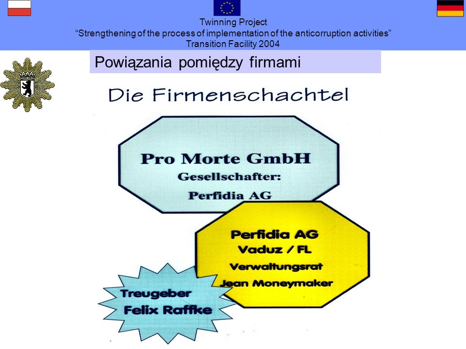 Twinning Project Strengthening of the process of implementation of the anticorruption activities Transition Facility 2004 Powiązania pomiędzy firmami
