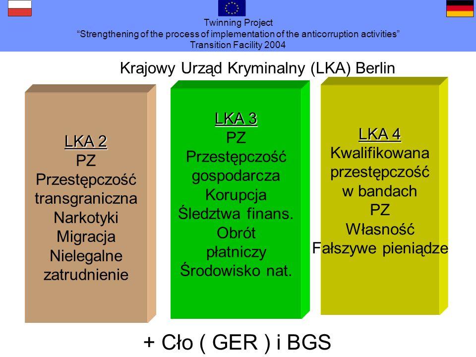 Twinning Project Strengthening of the process of implementation of the anticorruption activities Transition Facility 2004 Nielegalne zatrudnienie / praca na czarno Kolejność : Polska, Turcja, Ukraina, Jugosławia, Bułgaria