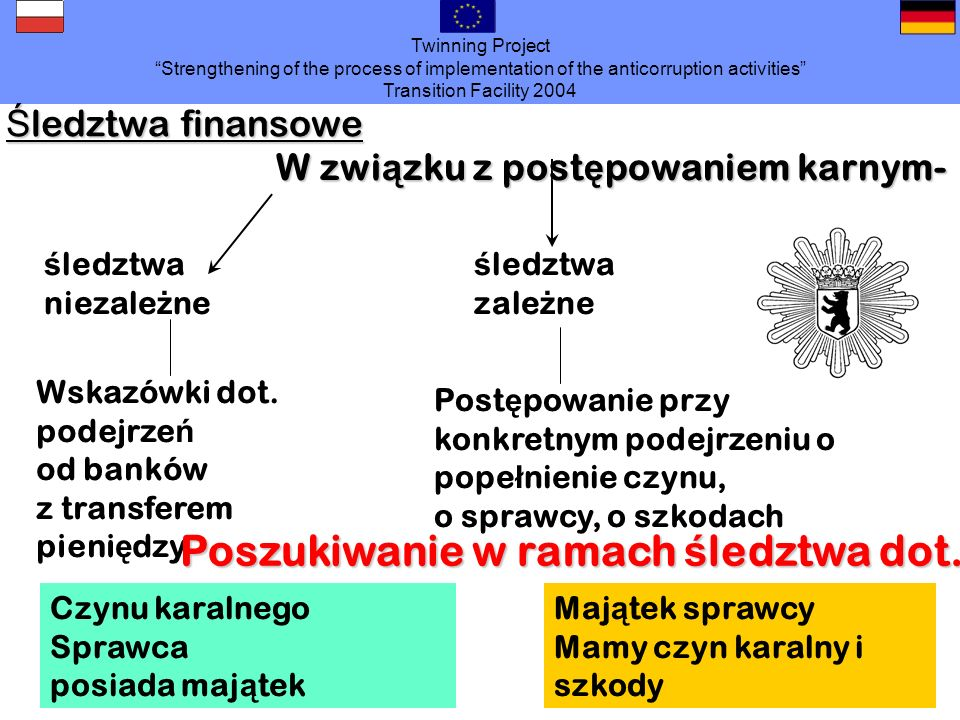 Twinning Project Strengthening of the process of implementation of the anticorruption activities Transition Facility 2004 Ś ledztwa finansowe W zwi ą