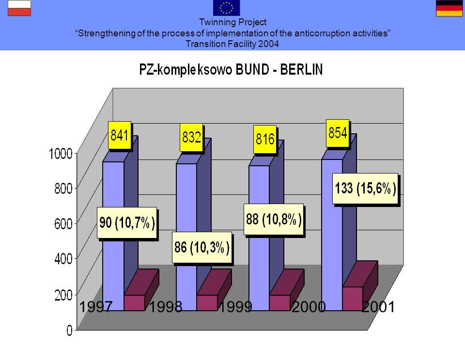 Twinning Project Strengthening of the process of implementation of the anticorruption activities Transition Facility 2004 Migracja / przemyt ludzi /handel żywym towarem 2002 : 408 kontrole w półświatku przy tym napotkano 1400 prostytutek z tego 30 % obywatelek niemieckich i 40 % obywatelek państw Europy Środkowo- Wschodniej Berlin : ca.