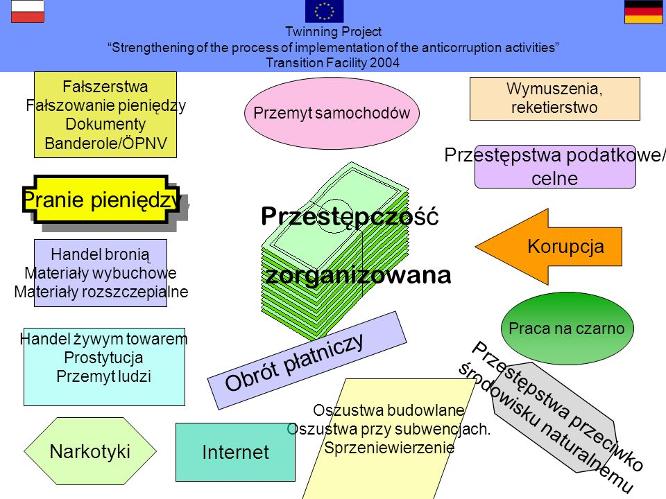 Twinning Project Strengthening of the process of implementation of the anticorruption activities Transition Facility 2004 Z berlińskiej gazety codziennej