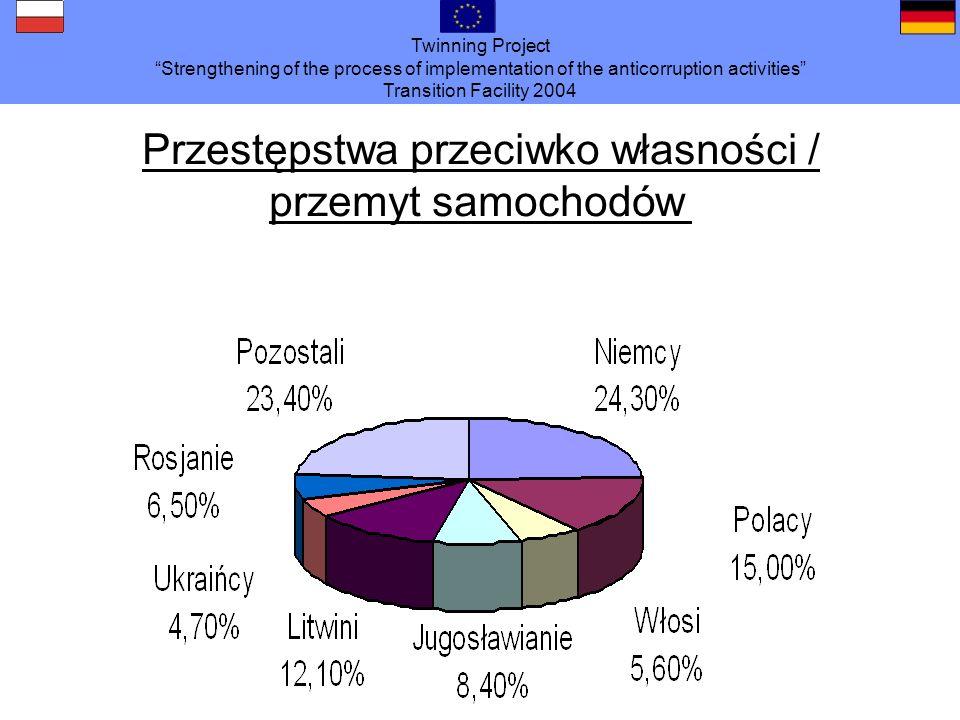 Twinning Project Strengthening of the process of implementation of the anticorruption activities Transition Facility 2004 Migracja / Przemyt ludzi oto obszary problemowe : Udzielanie wiz przy wykorzystaniu struktur z ram działalności gospodarczej Korupcja Papierowe małżeństwa / płatności do 30.000 dla pośredników Czyny karalne w związku z migracją / osobami migrującymi: Nie płacenie składek / ubezpieczenie społeczne Ustawa o cudzoziemcach ( z przemytem ludzi )