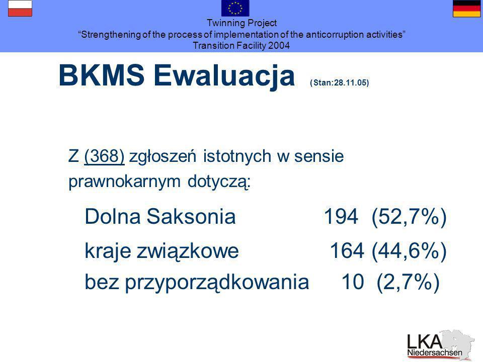 Twinning Project Strengthening of the process of implementation of the anticorruption activities Transition Facility 2004 BKMS Ewaluacja (Stan:28.11.05) Z (368) zgłoszeń istotnych w sensie prawnokarnym dotyczą: Dolna Saksonia 194(52,7%) kraje związkowe 164(44,6%) bez przyporządkowania 10 (2,7%)