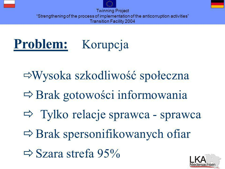 Twinning Project Strengthening of the process of implementation of the anticorruption activities Transition Facility 2004 Problem: Korupcja Wysoka szk