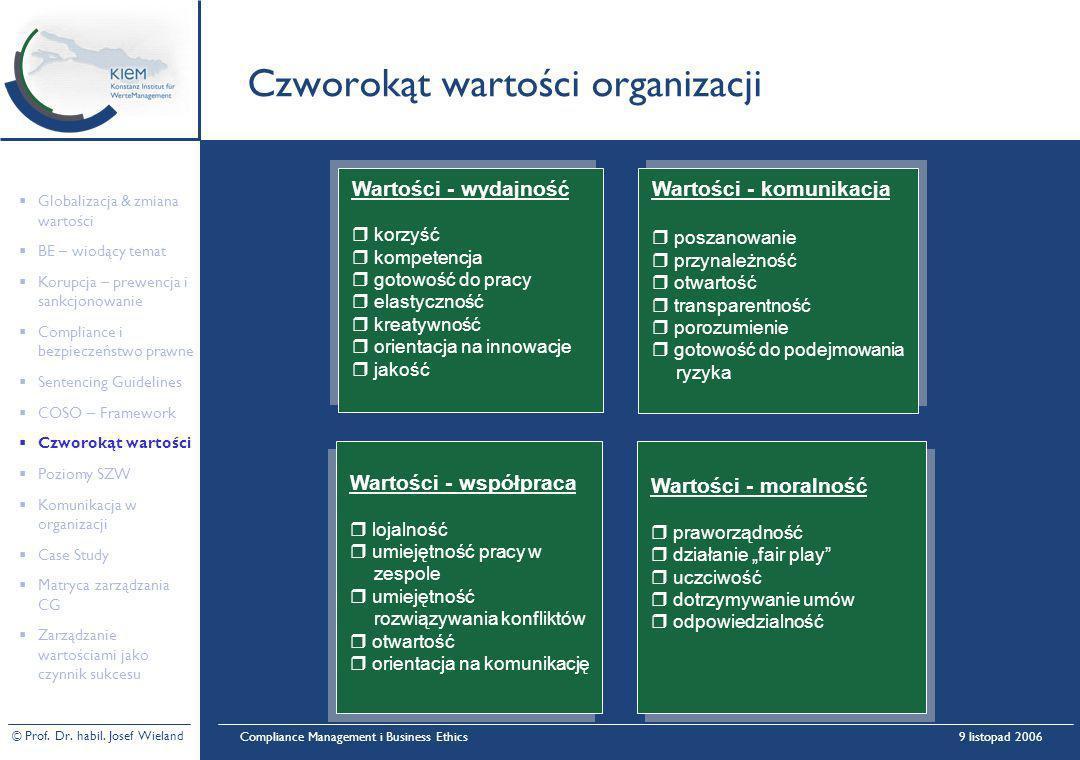 © Prof. Dr. habil. Josef Wieland Compliance Management i Business Ethics9 listopad 2006 Czworokąt wartości organizacji Wartości - moralność r praworzą