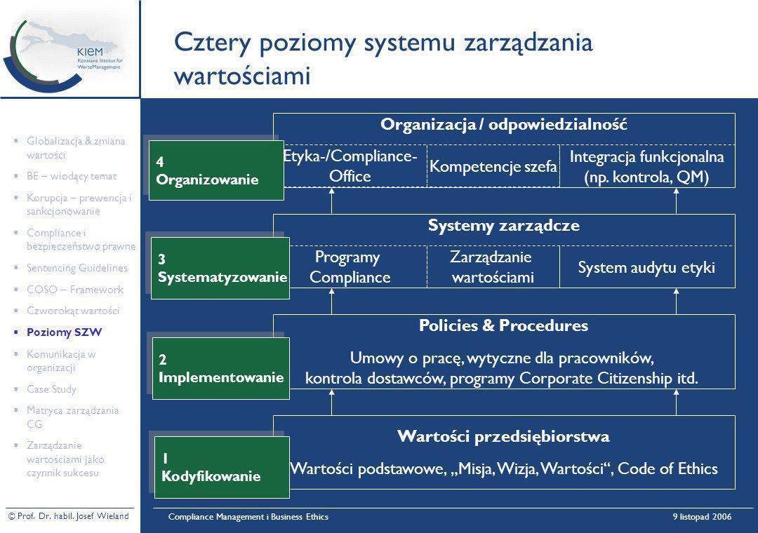 © Prof. Dr. habil. Josef Wieland Compliance Management i Business Ethics9 listopad 2006 Cztery poziomy systemu zarządzania wartościami Policies & Proc