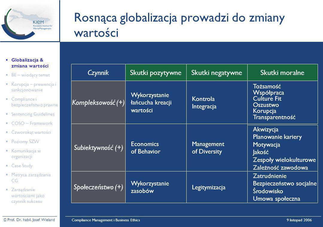 © Prof. Dr. habil. Josef Wieland Compliance Management i Business Ethics9 listopad 2006 Rosnąca globalizacja prowadzi do zmiany wartości Skutki pozyty