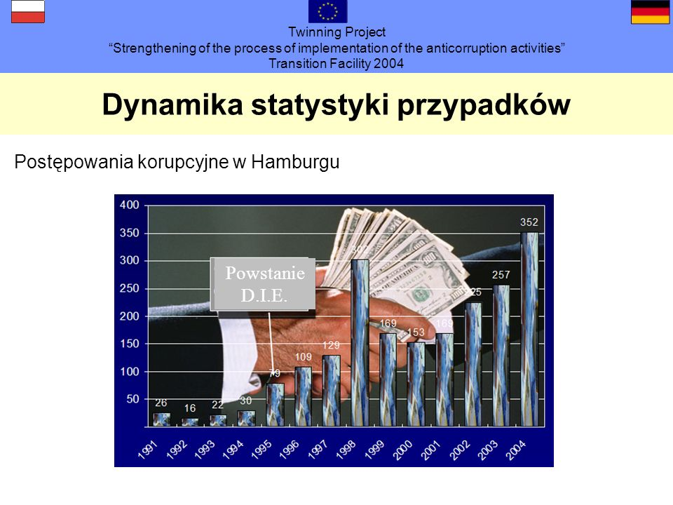 Twinning Project Strengthening of the process of implementation of the anticorruption activities Transition Facility 2004 Dynamika statystyki przypadków Postępowania korupcyjne w Hamburgu Powstanie D.I.E.