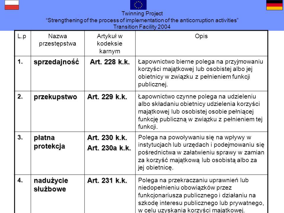 Twinning Project Strengthening of the process of implementation of the anticorruption activities Transition Facility 2004 L.pNazwa przestępstwa Artyku