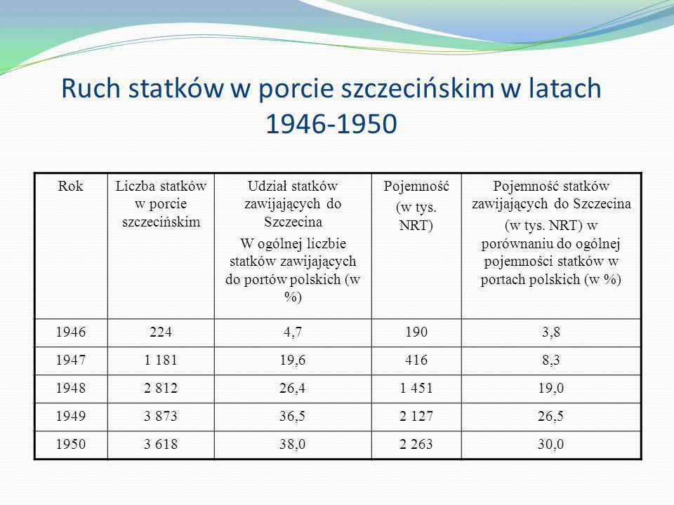 Ruch statków w porcie szczecińskim w latach 1946-1950 RokLiczba statków w porcie szczecińskim Udział statków zawijających do Szczecina W ogólnej liczb