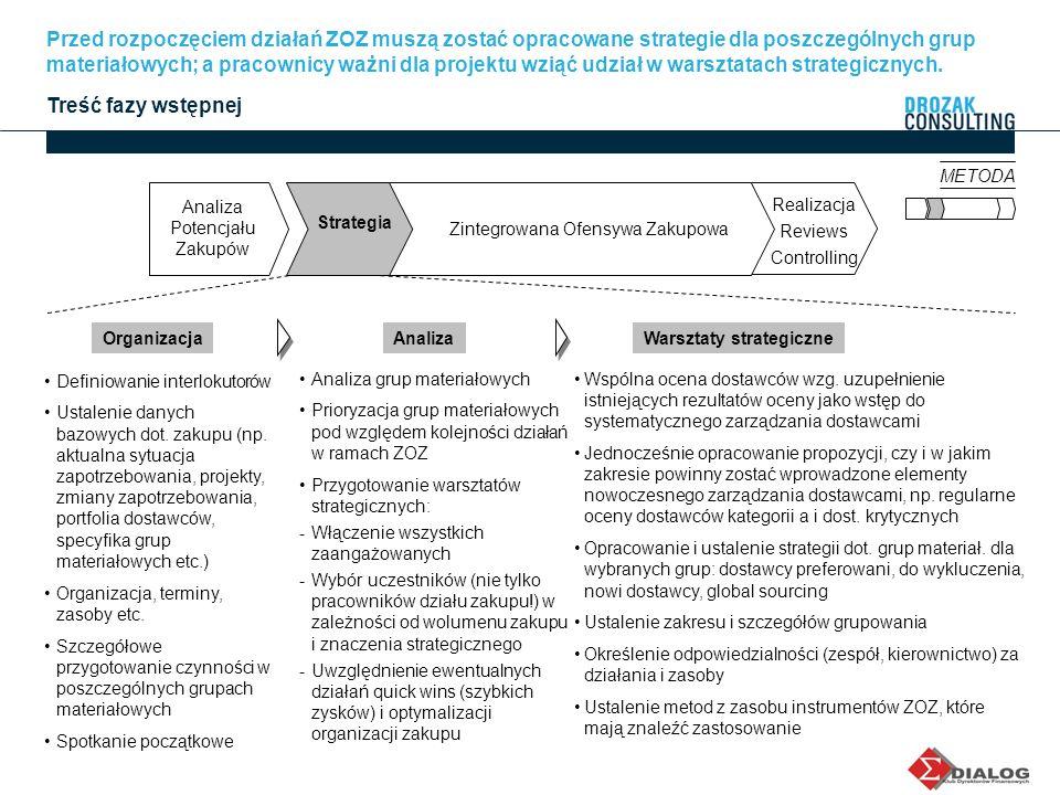 METODA Przed rozpoczęciem działań ZOZ muszą zostać opracowane strategie dla poszczególnych grup materiałowych; a pracownicy ważni dla projektu wziąć u