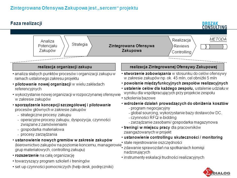 realizacja organizacji zakupurealizacja Zintegrowanej Ofensywy Zakupowej analiza słabych punktów procesów i organizacji zakupu w ramach ustalonego zak