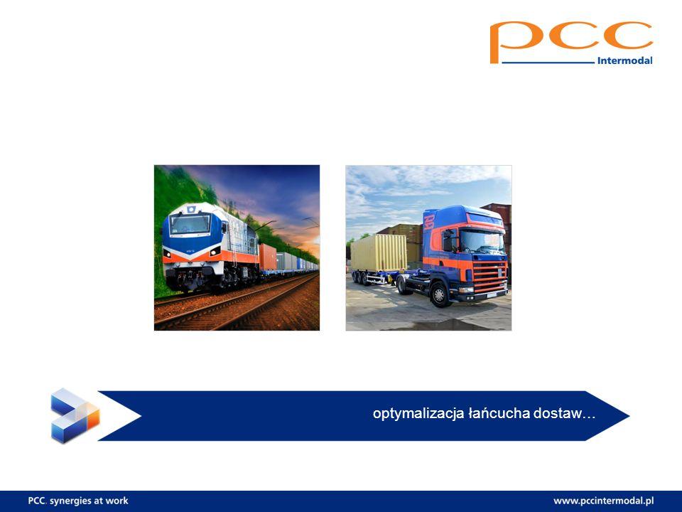 optymalizacja łańcucha dostaw…
