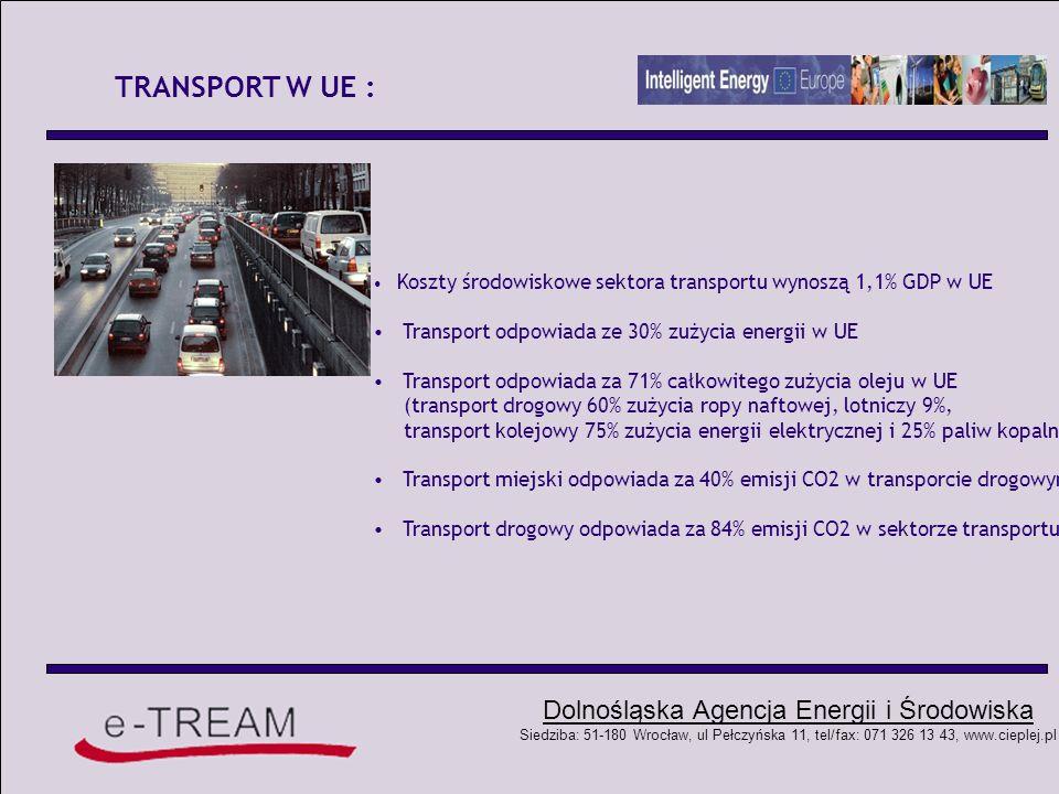 Dolnośląska Agencja Energii i Środowiska Siedziba: 51-180 Wrocław, ul Pełczyńska 11, tel/fax: 071 326 13 43, www.cieplej.pl ROZWÓJ TRANSPORTU W UE W 1995 - 2004 W stosunku do tempa wzrostu gospodarczego UE tempo rozwoju transportu wzrasta 2,8%/rok