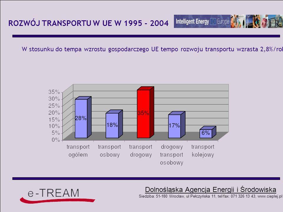 Dolnośląska Agencja Energii i Środowiska Siedziba: 51-180 Wrocław, ul Pełczyńska 11, tel/fax: 071 326 13 43, www.cieplej.pl Scenariusz wzrostu działalności transportowej w UE w latach 2000-2020: Najbardziej prawdopodobny scenariusz wzrostu działalności transportowej w UE w latach 2000 - 2020 - PKB52% - Ogółem transport towarowy50% - Ogółem transport pasażerski35% - Drogowy transport towarowy55% - Kolejowy transport towarowy13% - Żegluga morska bliskiego zasięgu59% - Śródlądowa żegluga wodna28% - Prywatne samochody36% - Kolejowy transport pasażerski19% - Transport lotniczy108%