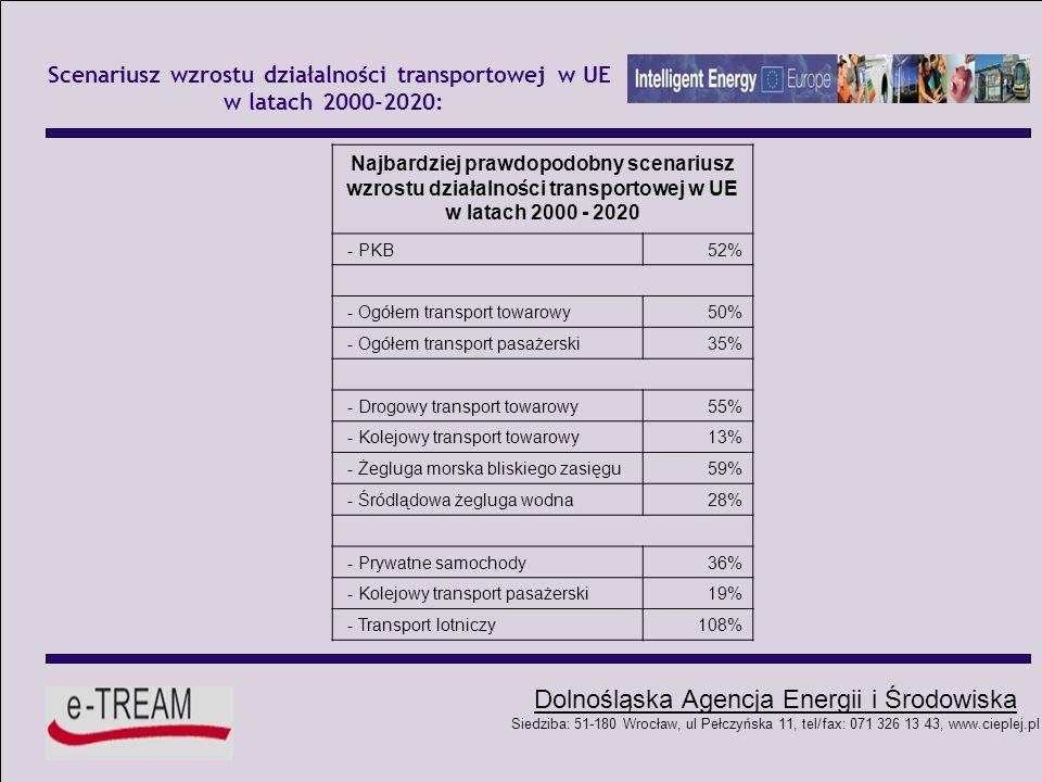 Dolnośląska Agencja Energii i Środowiska Siedziba: 51-180 Wrocław, ul Pełczyńska 11, tel/fax: 071 326 13 43, www.cieplej.pl POLITYKA ENERGETYCZNA UE: Stan aktualny i perspektywy udziału alternatywnych paliw (w tym biopaliw) w zużyciu paliw transportowych UE do 2020 r.