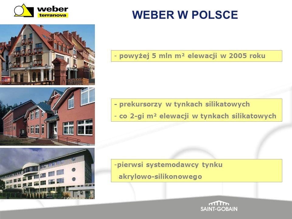 - powyżej 5 mln m² elewacji w 2005 roku WEBER W POLSCE - prekursorzy w tynkach silikatowych - co 2-gi m² elewacji w tynkach silikatowych -pierwsi syst