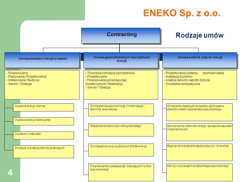 4 Contracting Umowa dostawy energii/urządzeń - Finansowanie - Planowanie / Projektowanie - Instalowanie / Budowa - Serwis / Obsługa Dostawa energii ci