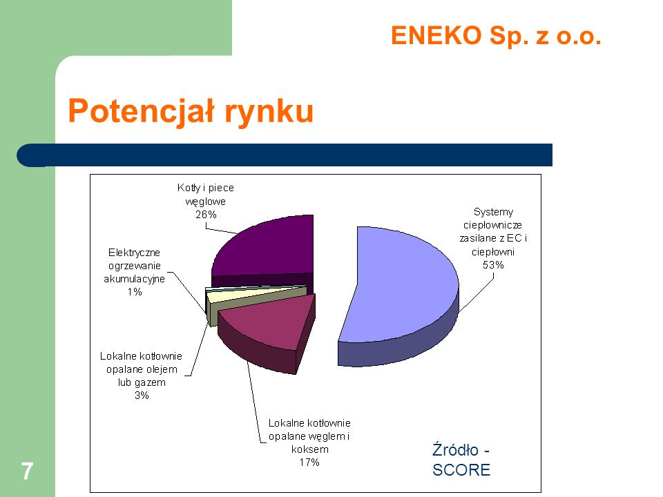 8 Potencjał rynku ENEKO Sp.z o.o.
