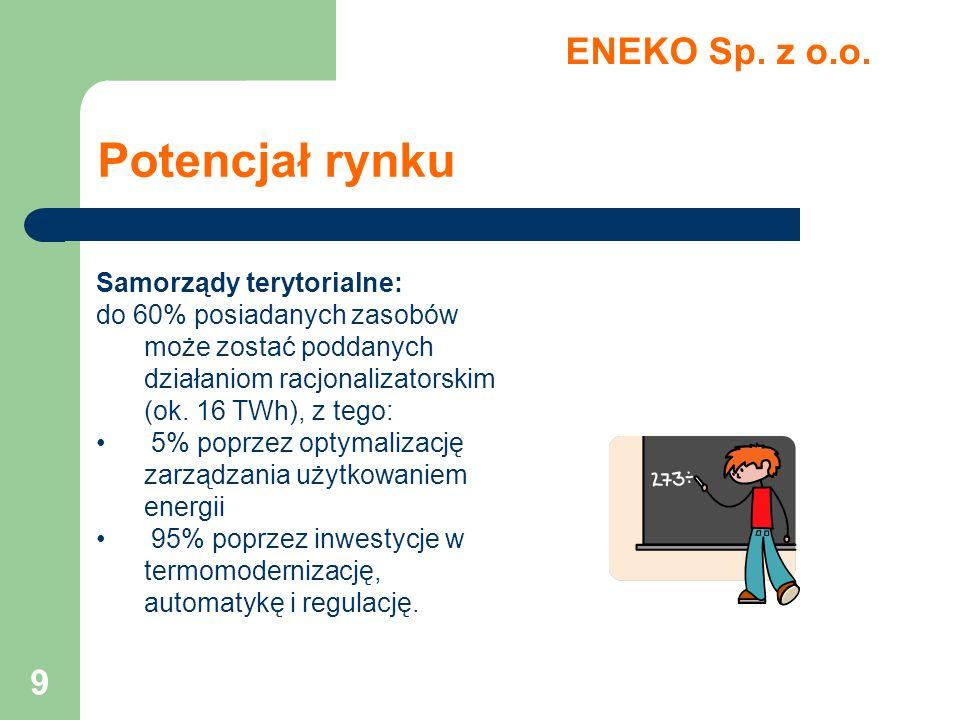 9 Potencjał rynku ENEKO Sp. z o.o. Samorządy terytorialne: do 60% posiadanych zasobów może zostać poddanych działaniom racjonalizatorskim (ok. 16 TWh)