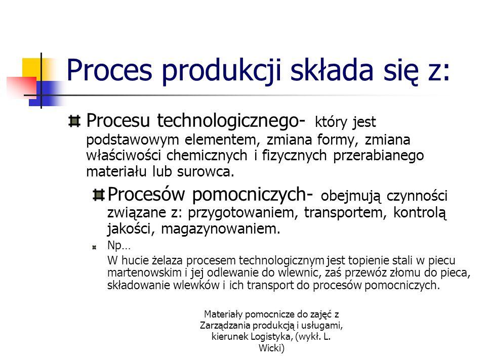 Materiały pomocnicze do zajęć z Zarządzania produkcją i usługami, kierunek Logistyka, (wykł. L. Wicki) Proces produkcji składa się z: Procesu technolo