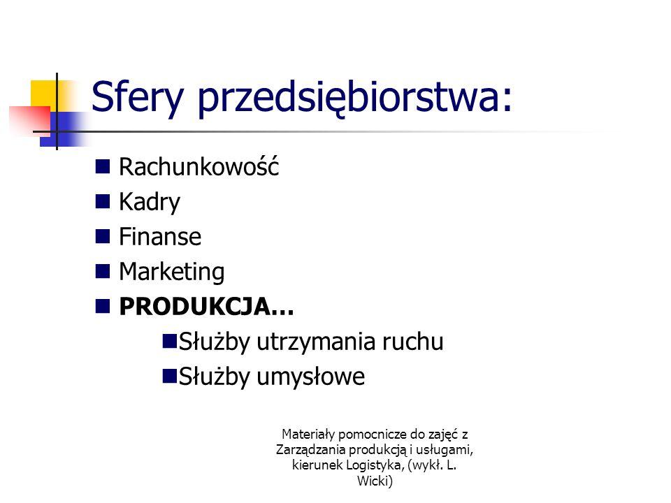 Materiały pomocnicze do zajęć z Zarządzania produkcją i usługami, kierunek Logistyka, (wykł. L. Wicki) Sfery przedsiębiorstwa: Rachunkowość Kadry Fina