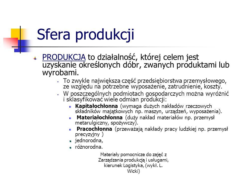 Materiały pomocnicze do zajęć z Zarządzania produkcją i usługami, kierunek Logistyka, (wykł. L. Wicki) Sfera produkcji PRODUKCJA to działalność, które