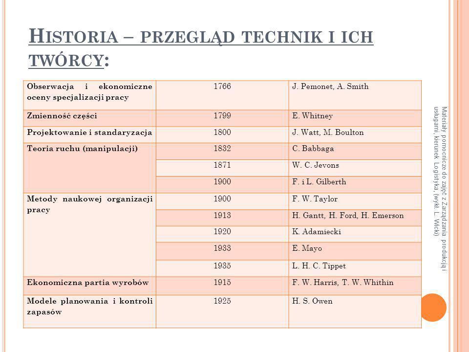 Materiały pomocnicze do zajęć z Zarządzania produkcją i usługami, kierunek Logistyka, (wykł. L. Wicki) H ISTORIA – PRZEGLĄD TECHNIK I ICH TWÓRCY : Obs