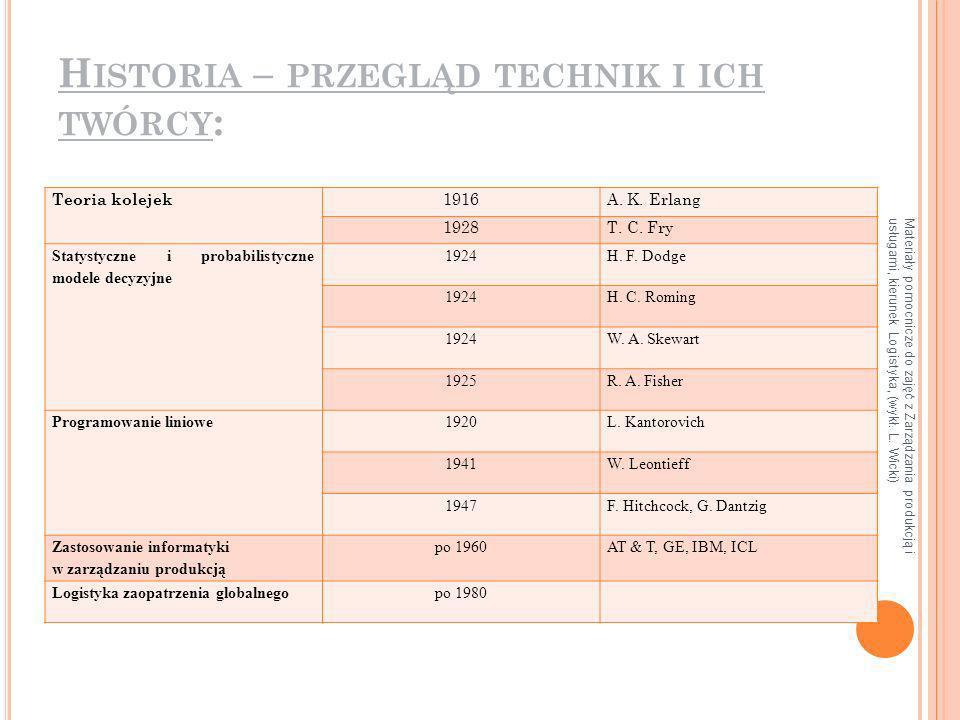 Materiały pomocnicze do zajęć z Zarządzania produkcją i usługami, kierunek Logistyka, (wykł. L. Wicki) H ISTORIA – PRZEGLĄD TECHNIK I ICH TWÓRCY : Teo