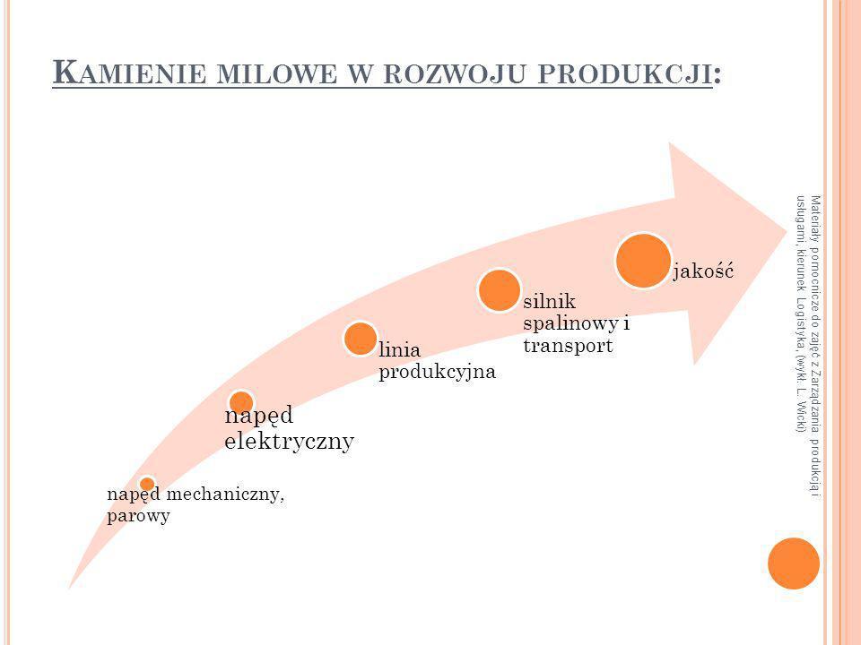 Materiały pomocnicze do zajęć z Zarządzania produkcją i usługami, kierunek Logistyka, (wykł. L. Wicki) K AMIENIE MILOWE W ROZWOJU PRODUKCJI : napęd me