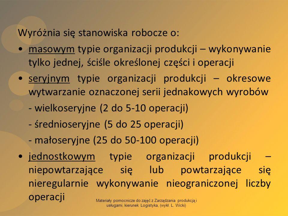 Materiały pomocnicze do zajęć z Zarządzania produkcją i usługami, kierunek Logistyka, (wykł. L. Wicki) Wyróżnia się stanowiska robocze o: masowym typi
