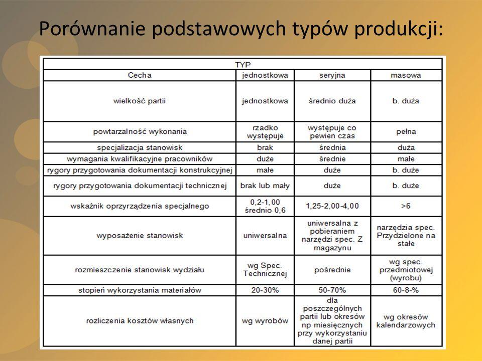 Materiały pomocnicze do zajęć z Zarządzania produkcją i usługami, kierunek Logistyka, (wykł. L. Wicki) Porównanie podstawowych typów produkcji: