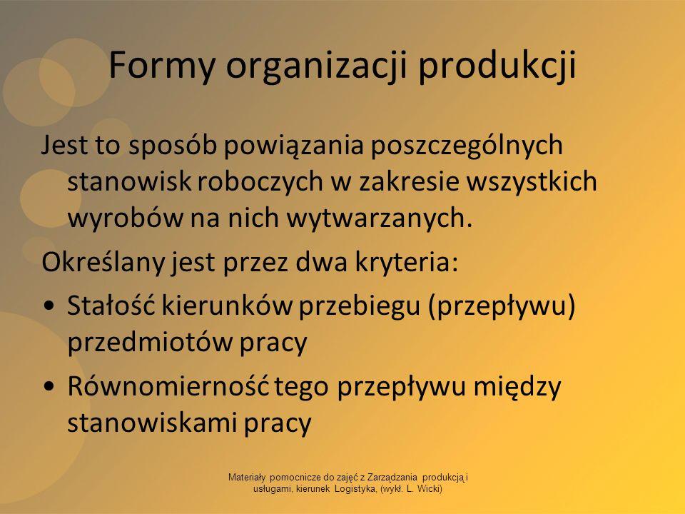 Materiały pomocnicze do zajęć z Zarządzania produkcją i usługami, kierunek Logistyka, (wykł. L. Wicki) Formy organizacji produkcji Jest to sposób powi