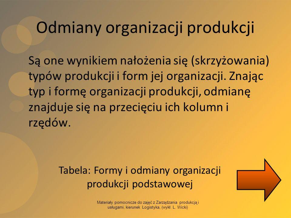 Materiały pomocnicze do zajęć z Zarządzania produkcją i usługami, kierunek Logistyka, (wykł. L. Wicki) Odmiany organizacji produkcji Są one wynikiem n