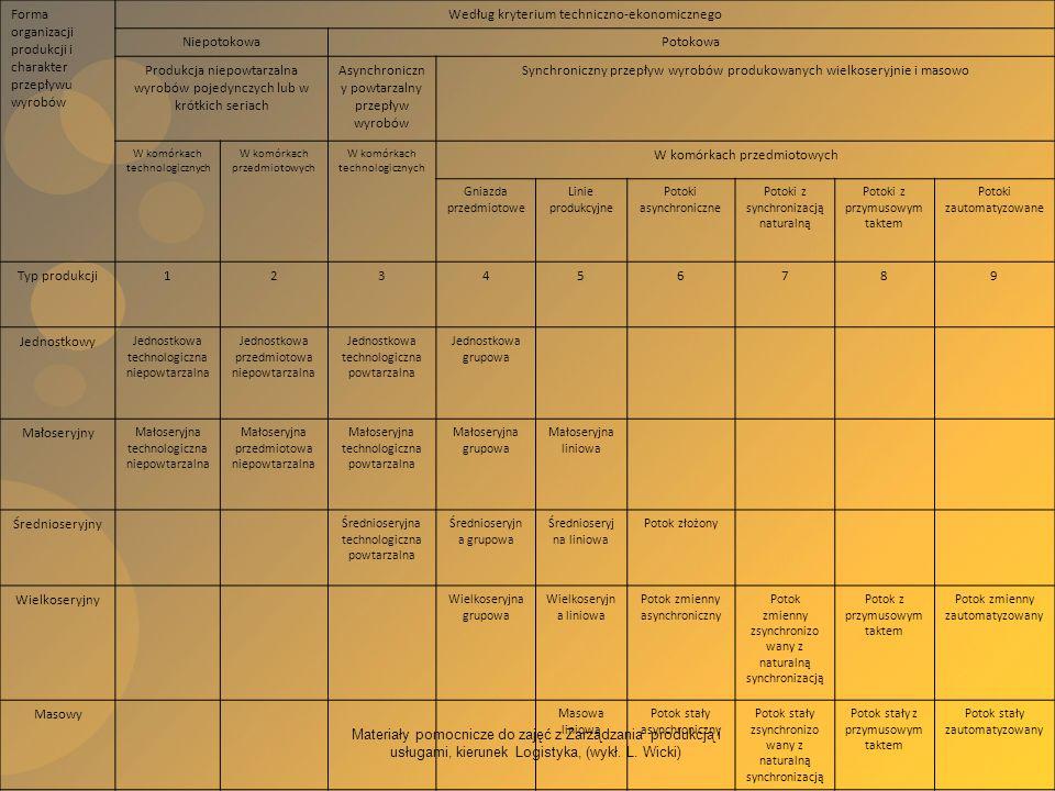 Materiały pomocnicze do zajęć z Zarządzania produkcją i usługami, kierunek Logistyka, (wykł. L. Wicki) Forma organizacji produkcji i charakter przepły