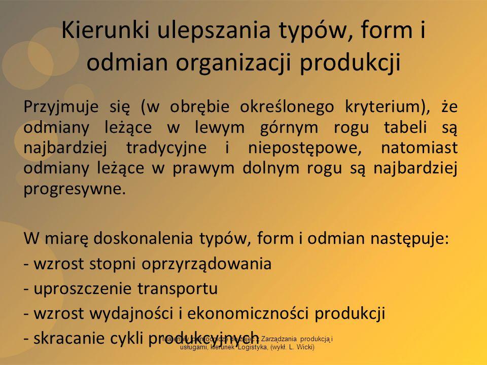 Materiały pomocnicze do zajęć z Zarządzania produkcją i usługami, kierunek Logistyka, (wykł. L. Wicki) Kierunki ulepszania typów, form i odmian organi