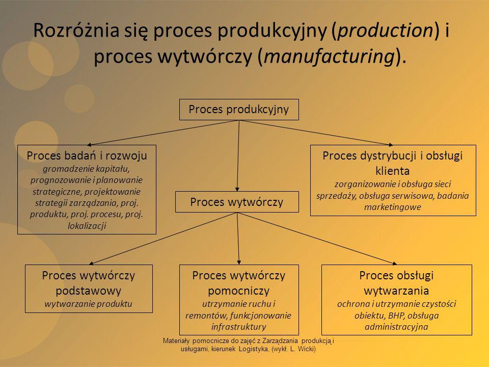 Materiały pomocnicze do zajęć z Zarządzania produkcją i usługami, kierunek Logistyka, (wykł. L. Wicki) Rozróżnia się proces produkcyjny (production) i