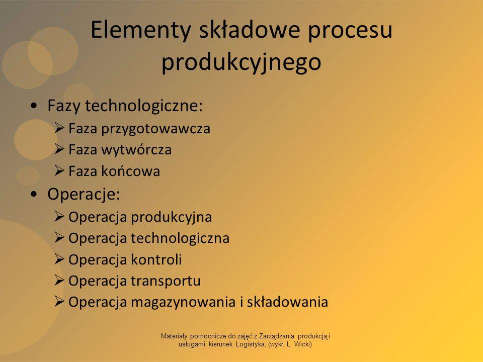 Materiały pomocnicze do zajęć z Zarządzania produkcją i usługami, kierunek Logistyka, (wykł. L. Wicki) Elementy składowe procesu produkcyjnego Fazy te
