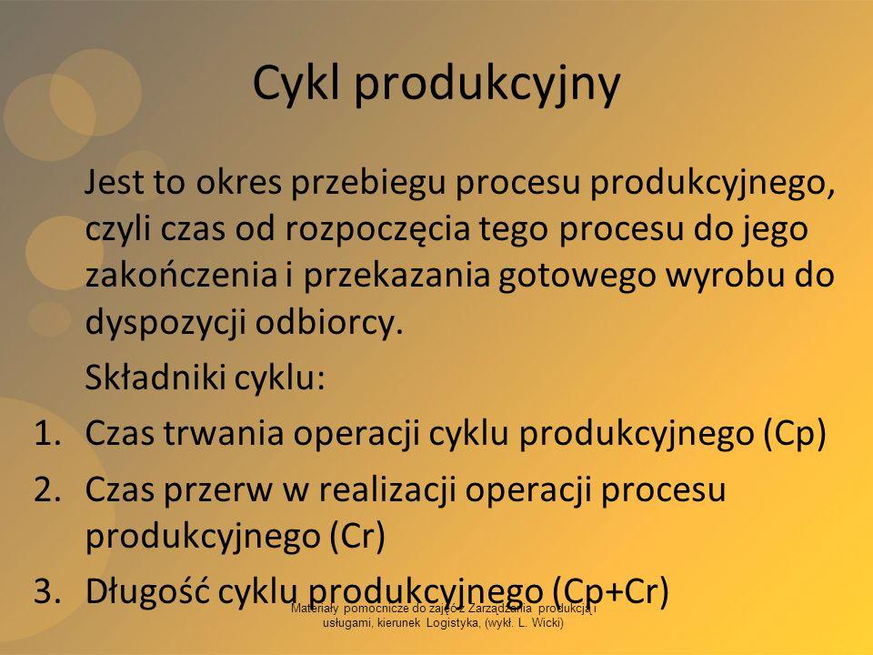 Materiały pomocnicze do zajęć z Zarządzania produkcją i usługami, kierunek Logistyka, (wykł. L. Wicki) Cykl produkcyjny Jest to okres przebiegu proces