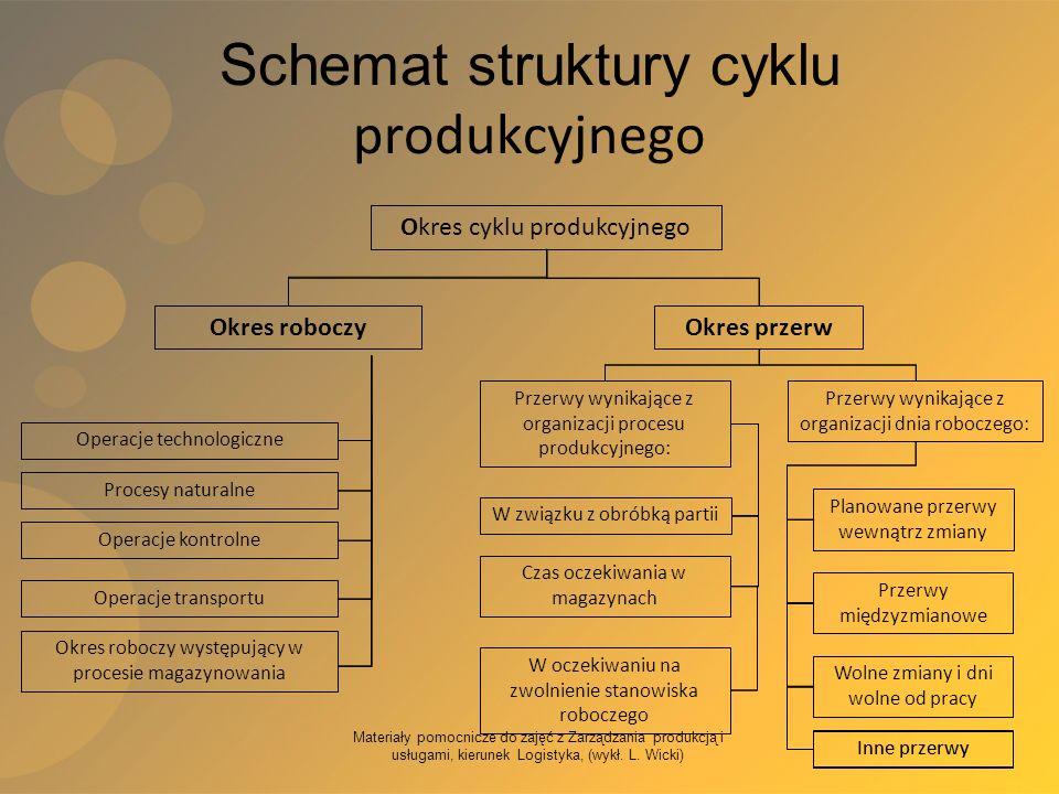 Materiały pomocnicze do zajęć z Zarządzania produkcją i usługami, kierunek Logistyka, (wykł. L. Wicki) Schemat struktury cyklu produkcyjnego Okres cyk
