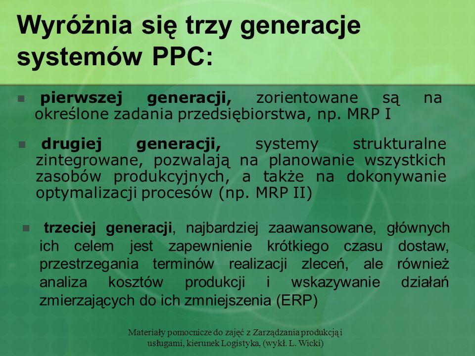 Materiały pomocnicze do zajęć z Zarządzania produkcją i usługami, kierunek Logistyka, (wykł. L. Wicki) Wyróżnia się trzy generacje systemów PPC: pierw