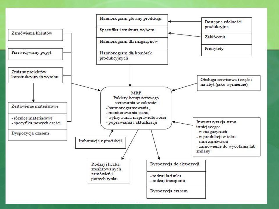 Materiały pomocnicze do zajęć z Zarządzania produkcją i usługami, kierunek Logistyka, (wykł. L. Wicki) Struktura systemu MRP I