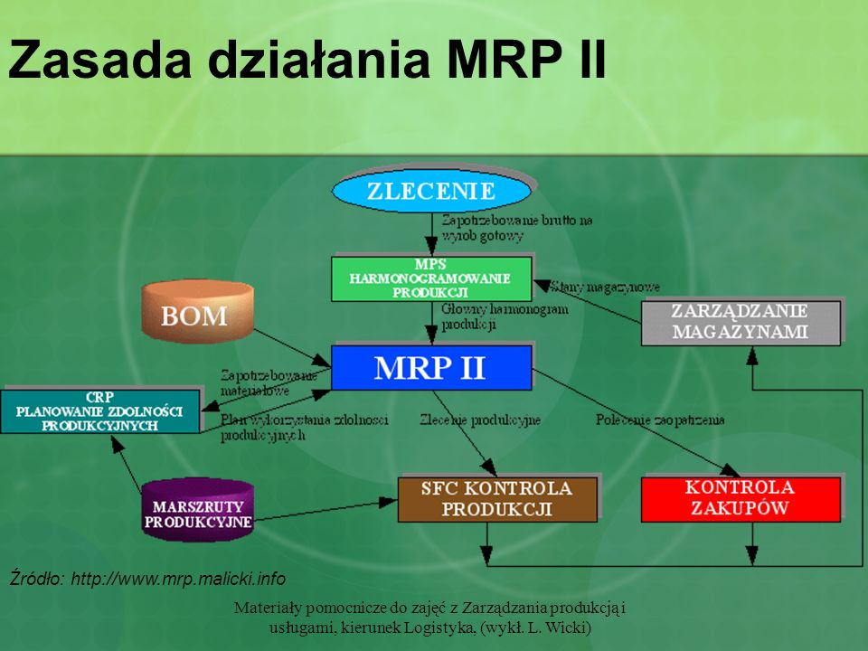 Materiały pomocnicze do zajęć z Zarządzania produkcją i usługami, kierunek Logistyka, (wykł. L. Wicki) Zasada działania MRP II Źródło: http://www.mrp.