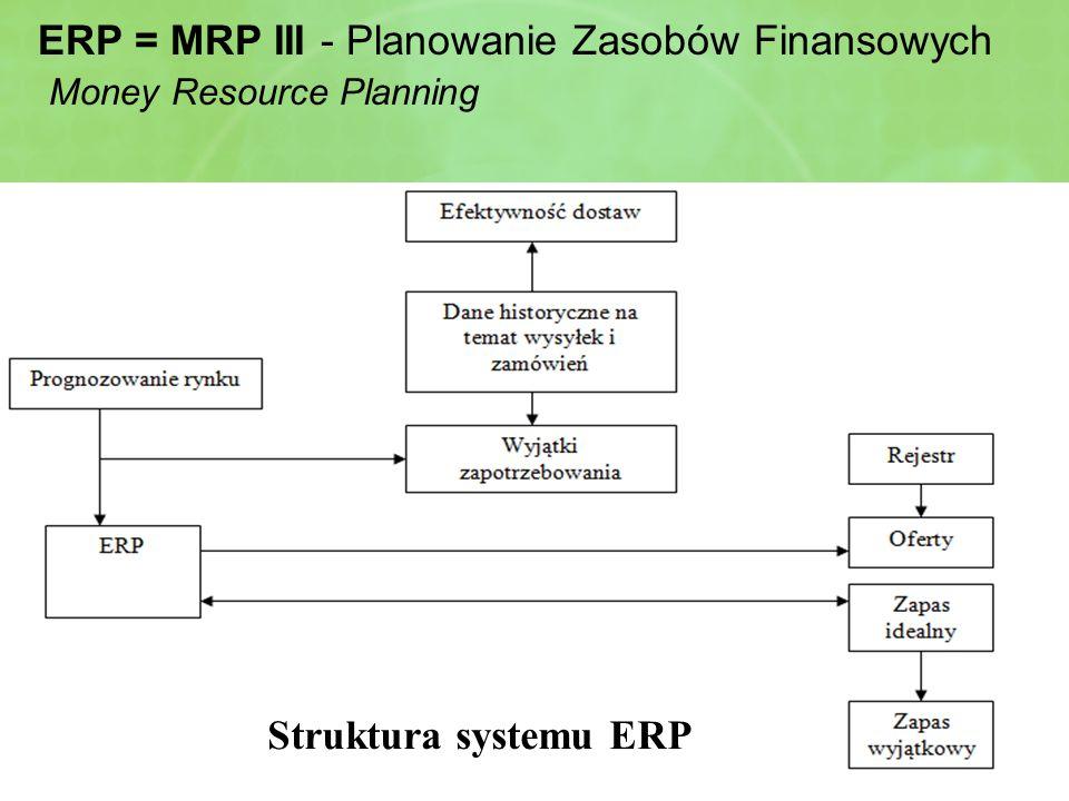 Materiały pomocnicze do zajęć z Zarządzania produkcją i usługami, kierunek Logistyka, (wykł. L. Wicki) ERP = MRP III - Planowanie Zasobów Finansowych