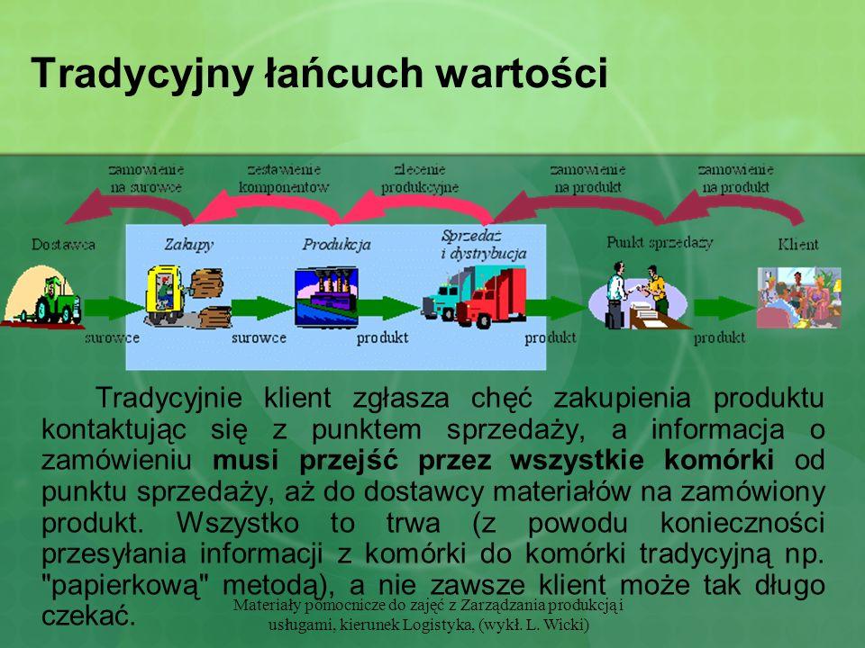 Materiały pomocnicze do zajęć z Zarządzania produkcją i usługami, kierunek Logistyka, (wykł. L. Wicki) Tradycyjny łańcuch wartości Tradycyjnie klient
